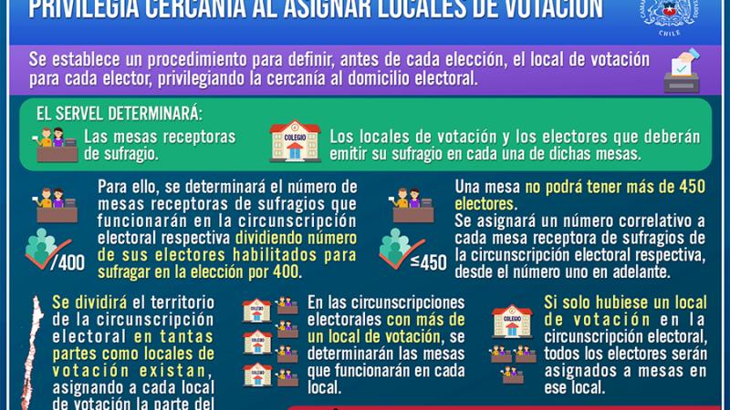 A ley proyecto que permitirá a electores votar cerca de su domicilio